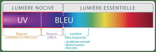 lumiere bleue
